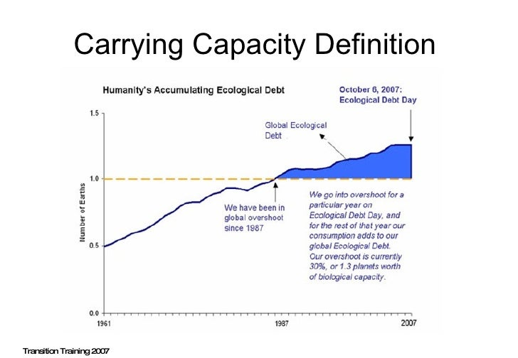 Carrying Capacity Definition  Transition Training 2007