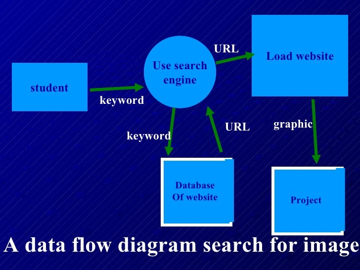 Hsc context and data flow diagrams dfd 12 student use search engine load website ccuart