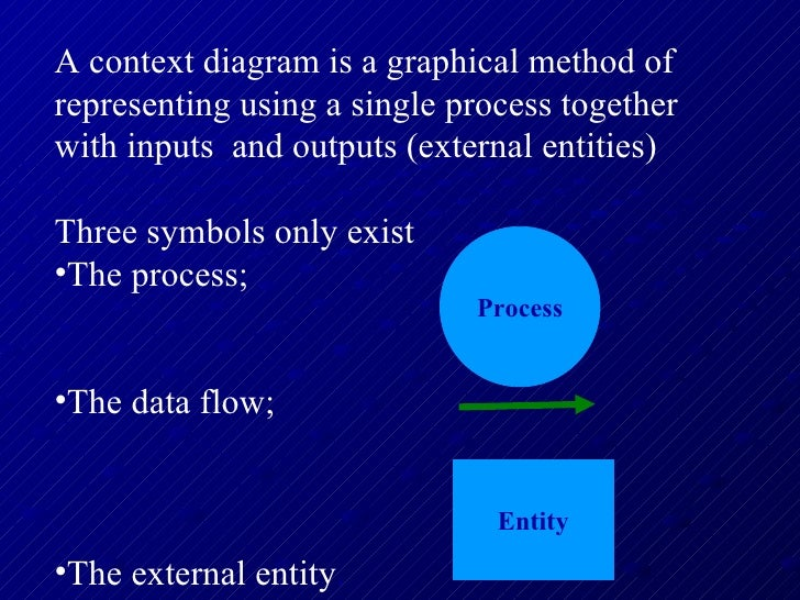 HSC Context and data flow diagrams ( DFD ) Slide 3