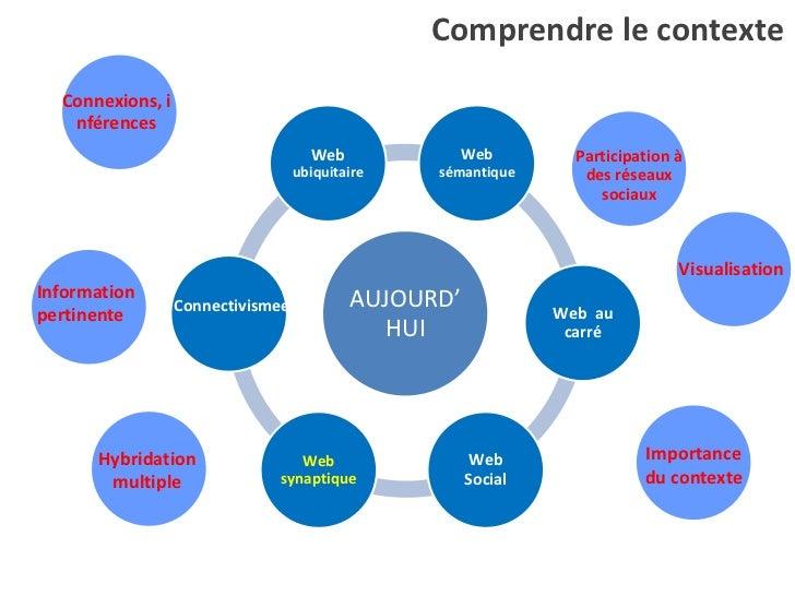Contexte web semantique Slide 3