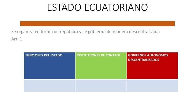 ESTADO ECUATORIANO Se organiza en forma de república y se gobierna de manera descentralizada Art. 1 FUNCIONES DEL ESTADO I...