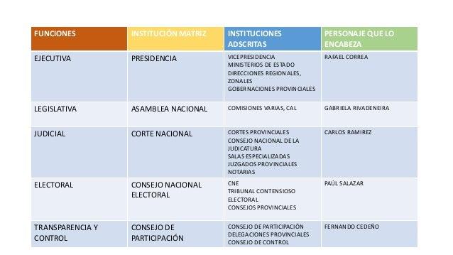 FUNCIONES DEL ESTADO FUNCIONES INSTITUCIÓN MATRIZ INSTITUCIONES ADSCRITAS PERSONAJE QUE LO ENCABEZA EJECUTIVA PRESIDENCIA ...
