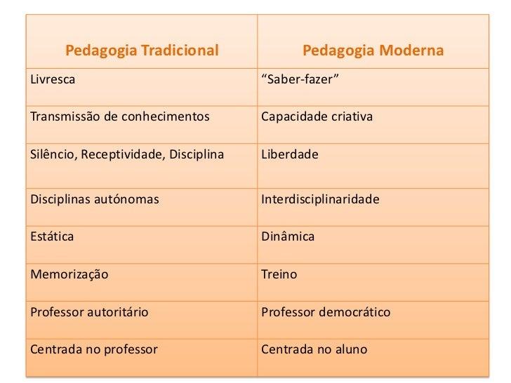 Na Pedagogia Moderna adoptam-se programas onde desaparecem as distinções intrínsecas entre as matérias de estudo, fala-se ...