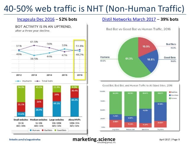 April 2017 / Page 9marketing.scienceconsulting group, inc. linkedin.com/in/augustinefou 40-50% web traffic is NHT (Non-Hum...
