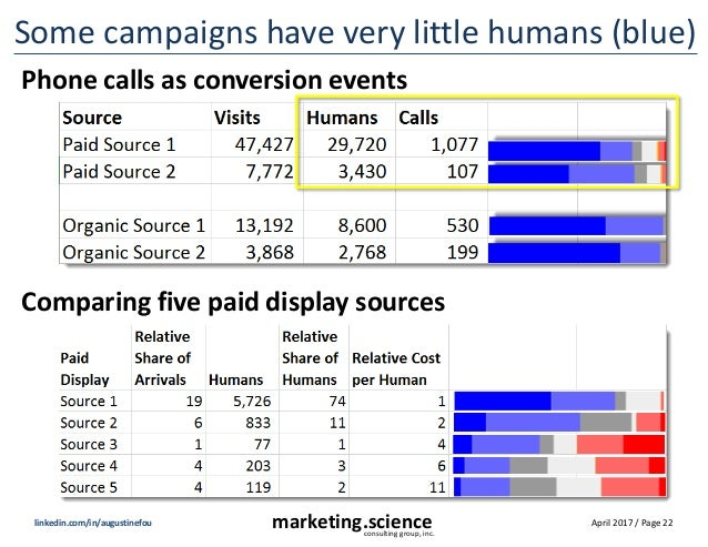 April 2017 / Page 22marketing.scienceconsulting group, inc. linkedin.com/in/augustinefou Some campaigns have very little h...