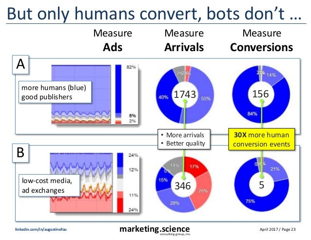April 2017 / Page 23marketing.scienceconsulting group, inc. linkedin.com/in/augustinefou But only humans convert, bots don...