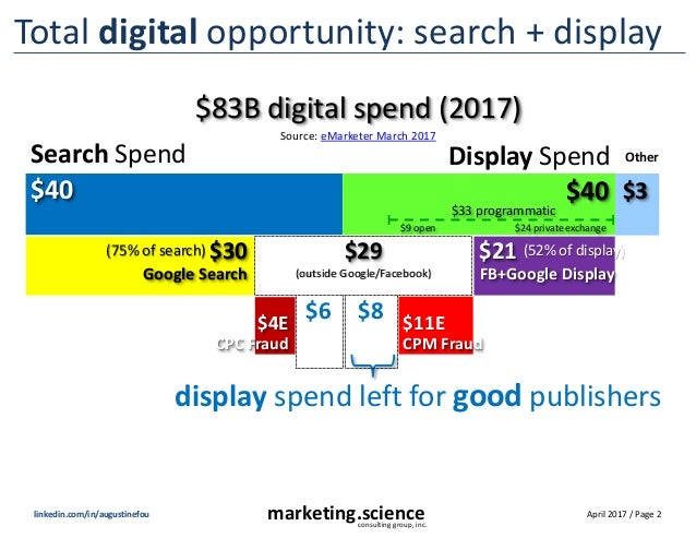 April 2017 / Page 2marketing.scienceconsulting group, inc. linkedin.com/in/augustinefou Total digital opportunity: search ...