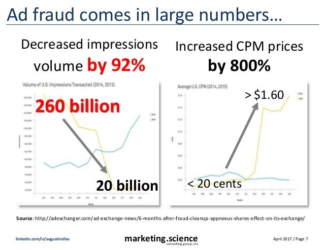 April 2017 / Page 7marketing.scienceconsulting group, inc. linkedin.com/in/augustinefou Ad fraud comes in large numbers… I...