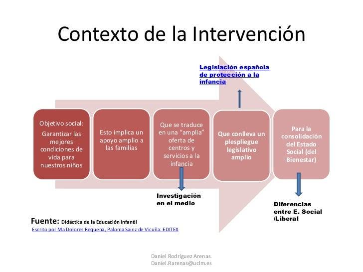 Contexto de la Intervención                                                                     Legislación española      ...