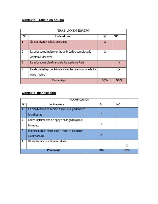 Contexto: Trabajo en equipo TRABAJO EN EQUIPO N° Indicadores: SI NO 1 Se observa un trabajo en equipo X 2 La educadora inc...