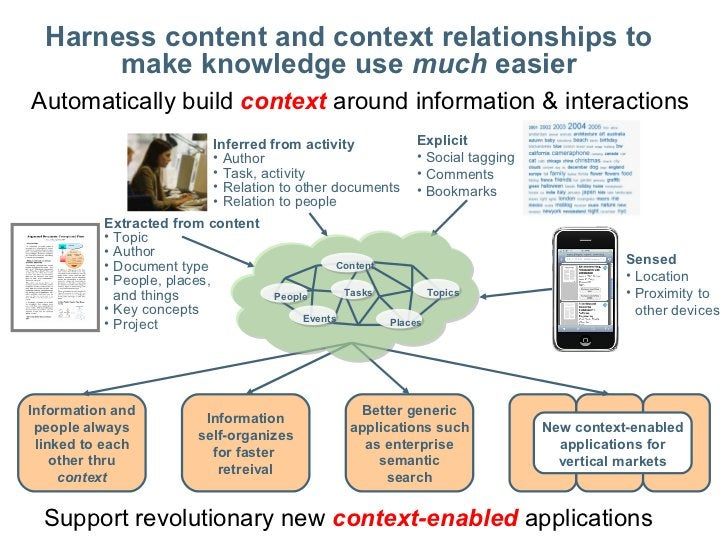 confidential <ul><li>Support revolutionary new  context-enabled  applications </li></ul>Information and people always link...