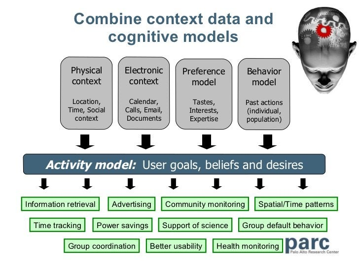 Combine context data and cognitive models Activity model:  User goals, beliefs and desires Physical context Location, Time...