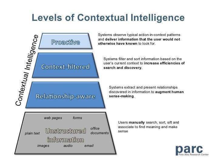 Levels of Contextual Intelligence email web pages plain text images audio forms office documents Systems observe typical a...