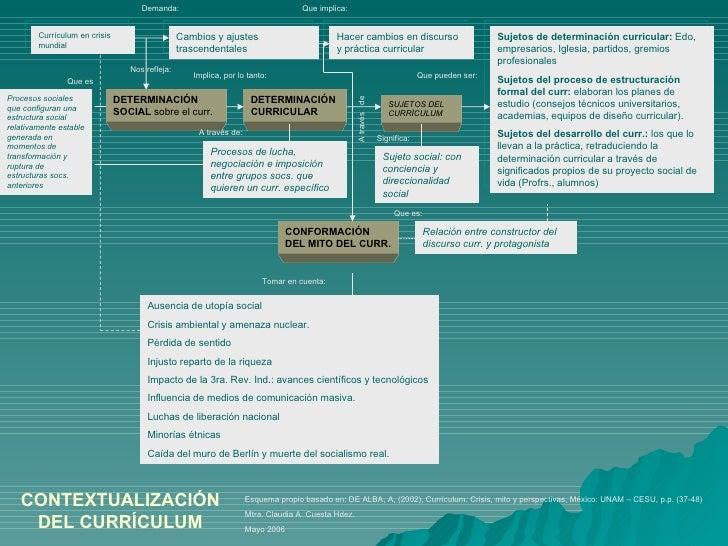 Contextualización y Función Social del Currículo Material de apoyo Po…