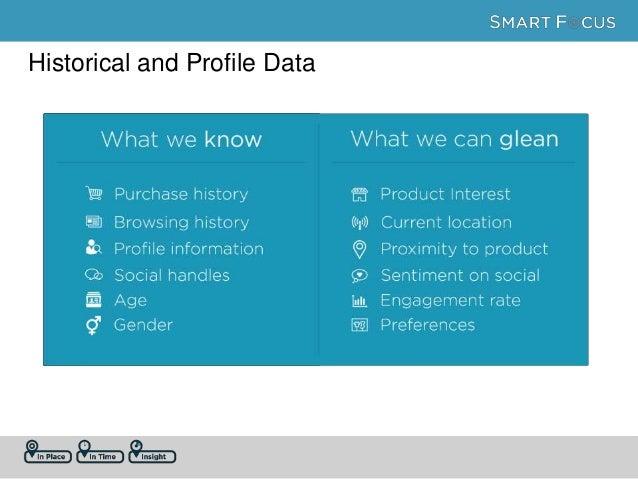 Profile Data Historical Data Contextual Data Hyper- relevant, contextual marketing Highly relevant, customer centric marke...