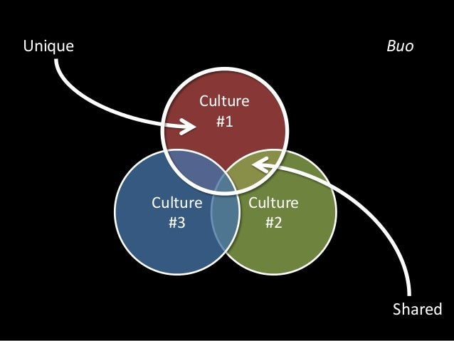 Culture  #1  Unique  Kulang  Shared