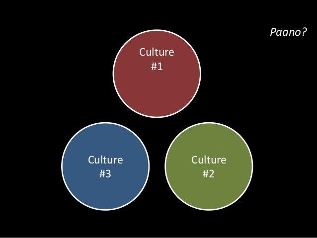 Unique Kapwa  Culture  #1  Culture  #2  Culture  #3  Shared