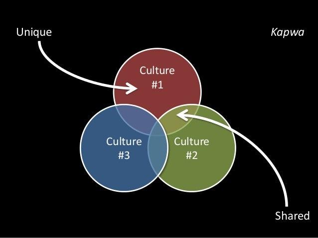 Culture  #1  Culture  #2  Culture  #3  Unique  Buo  Shared