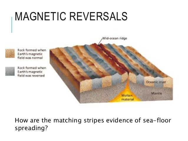 Continental drift for Evidence for sea floor spreading has come from