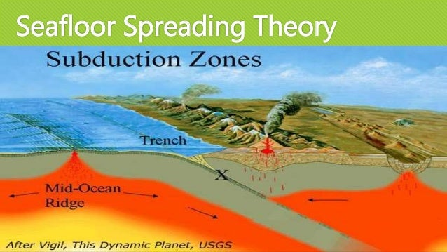 Charming Seafloor Spreading Theory ...