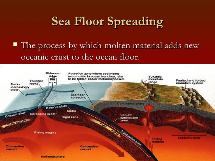 Sea Floor Spreading ...
