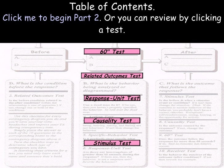 """Causality Test Stimulus Test Related Outcomes Test 60 """"  Test Response-Unit Test Table of Contents. Click me to begin Part..."""