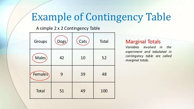 Contingency Table Analysis And Its Benefit For Organization