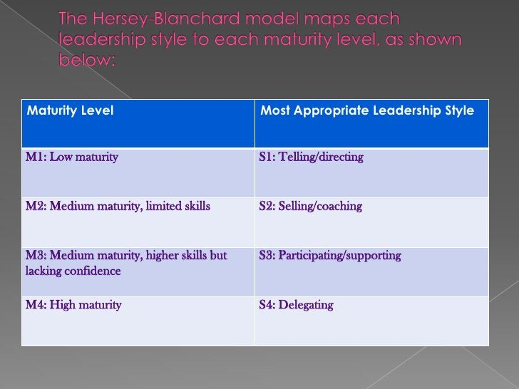    Understanding the Model:    When you sit down to make a decision, your style, and the degree of participation you    n...