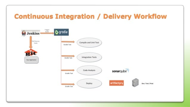 Continuous integration and delivery for java based web applications continuous integration delivery workflow ccuart Choice Image