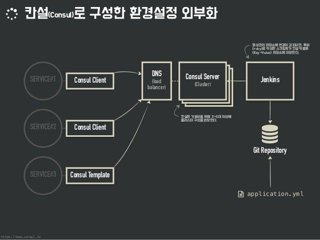 점진적인 레거시 웹 애플리케이션 개선 과정