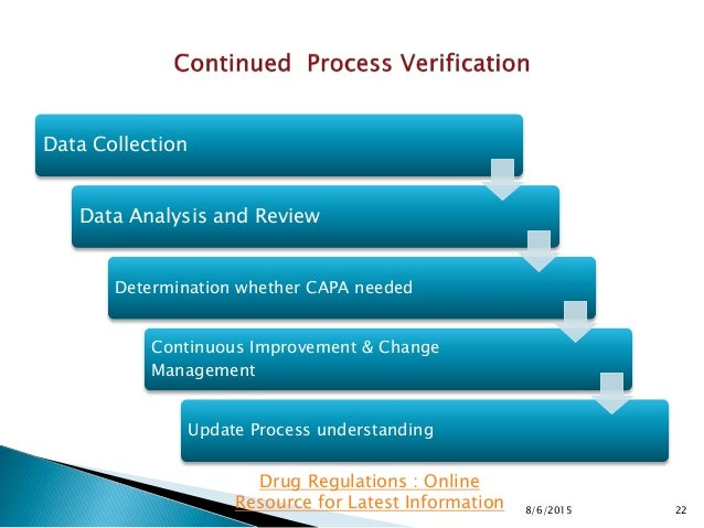 8/6/2015 22 Drug Regulations : Online Resource for Latest Information Data Collection Data Analysis and Review Determinati...