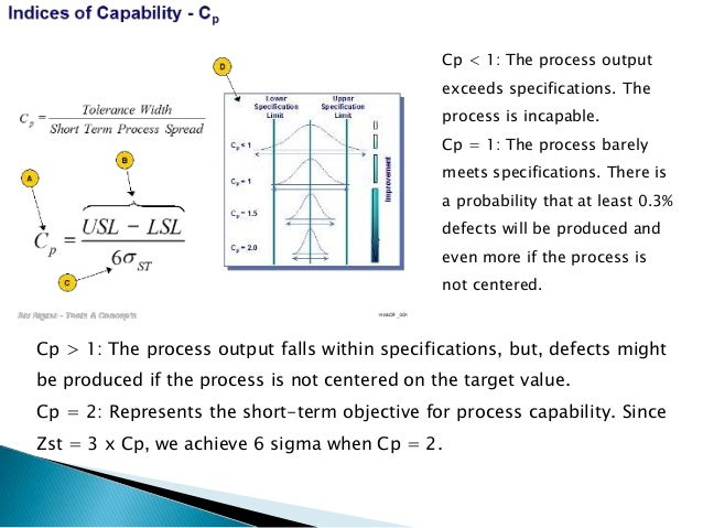 Cp < 1: The process output exceeds specifications. The process is incapable. Cp = 1: The process barely meets specificatio...