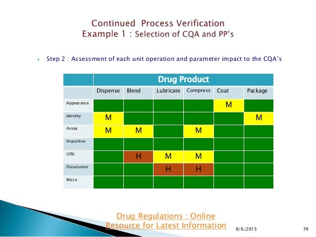  Step 2 : Assessment of each unit operation and parameter impact to the CQA's 8/6/2015 74 Drug Regulations : Online Resou...