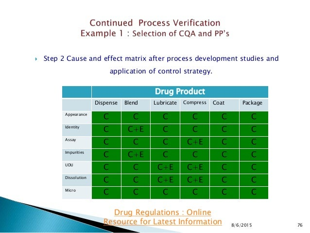  Step 2 Cause and effect matrix after process development studies and application of control strategy. 8/6/2015 76 Drug R...