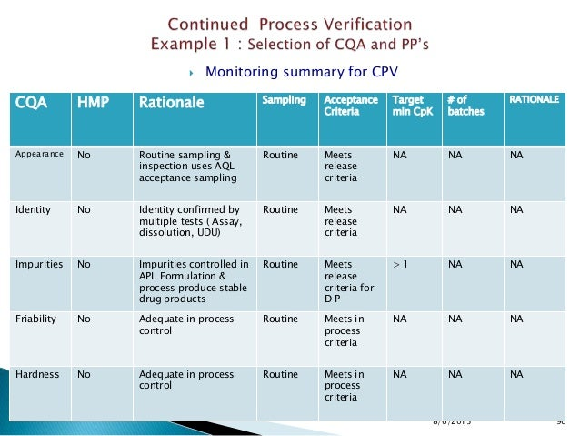  Monitoring summary for CPV 8/6/2015 96 CQA HMP Rationale Sampling Acceptance Criteria Target min CpK # of batches RATION...