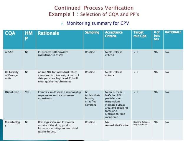  Monitoring summary for CPV 8/6/2015 97 CQA HM P Rationale Sampling Acceptance Criteria Target min CpK # of batc hes RATI...