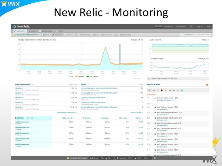 New Relic Share Dashboard