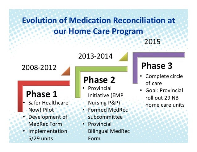 Continuing The Circle Of Care: Medrec In The Community
