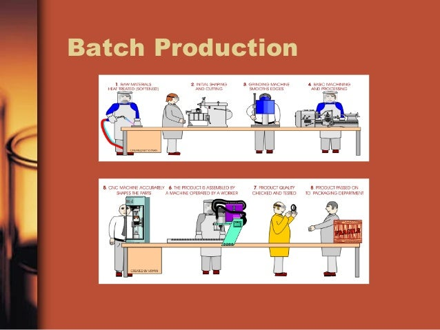 a furniture manufacturer moving from batch production Furniture production with machinery from homag 1  batch size 1 production  and order manufacturing  furniture production plan simulation for a workshop.
