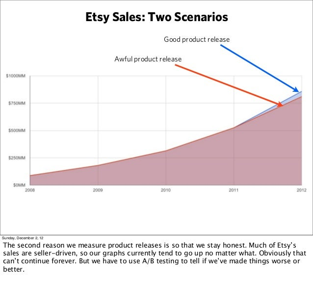 Etsy Sales: Two Scenarios                                                 Good product release                            ...