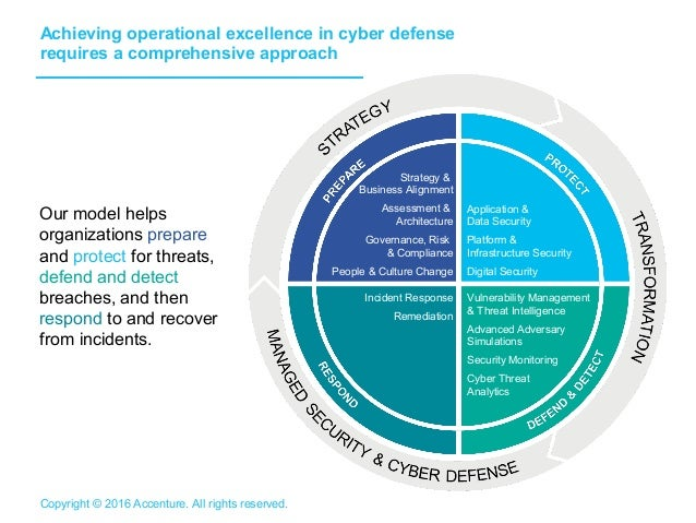 for the ciso  continuous cyber attacks