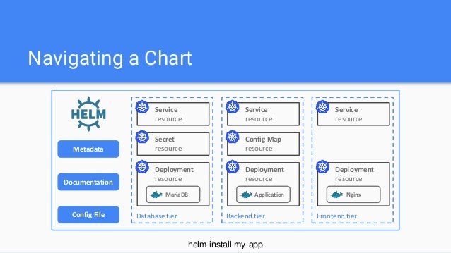 what is helm chart