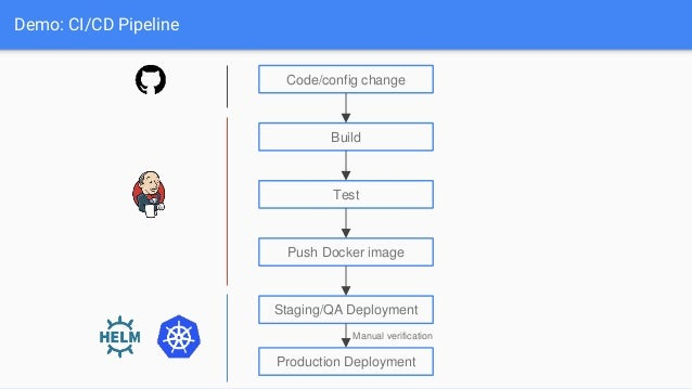 Kubernetes CI/CD with Helm