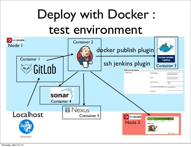 Continuous delivery with jenkins, docker and exoscale