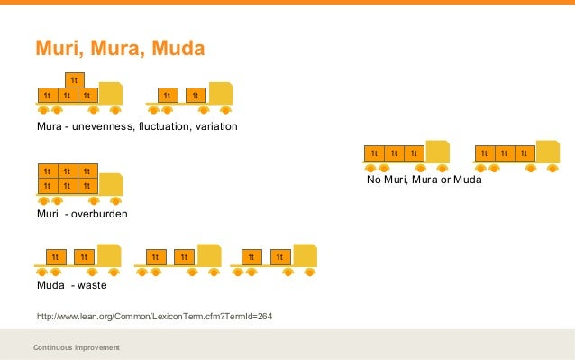 logistic words mura muri and muda