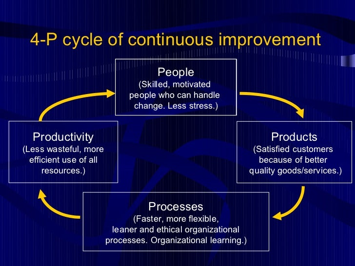 """definition of 4p cycle of continuous improvement Below is a listing of commonly used continuous improvement terms please note, at dshs we try to use common """"plain-talk"""" language in our lean events, but we also include many of the japanese terms in the glossary, as these have become accepted as business terms that is often found in continuous improvement literature."""