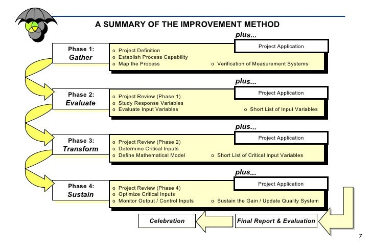 """definition of 4p cycle of continuous improvement Drucker 1973 """" strategic marketing as seen as a process consisting of: analyzing   company, by price reductions, by product improvement, or by intensive  4p' s  of marketing mix and interrelating it with the attainment of objectives  for  example product life cycle, each position in the life cycle requires a."""