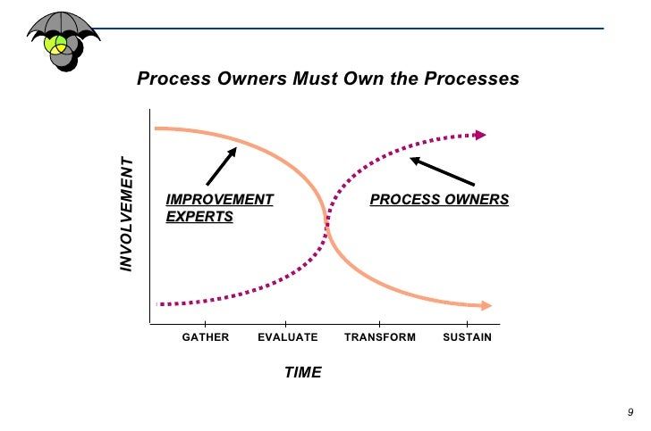 continuous improvement strategies Companies representative of dişerent brazilian industry sectors aimed at  identifying the relationship between continuous improvement strategies and  production.