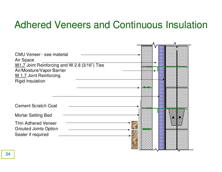 Continuous Insul And Adheered Veneer