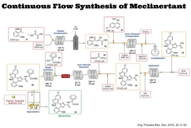 continuous flow chemistry and the manufacture of active